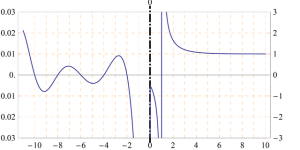 A graph of the Zeta function. Image: Public domain, via Wikimedia Commons.