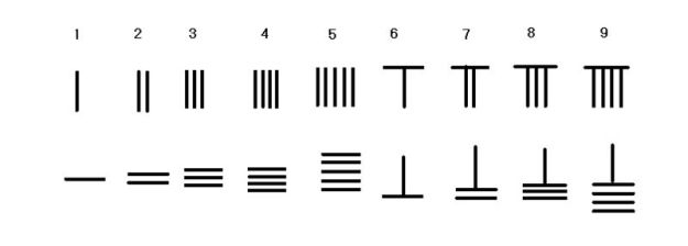 Rod numerals. Image: Gisling, via Wikimedia Commons.