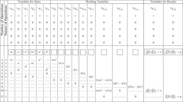 Ada Lovelace's plan to generate Bernoulli numbers.