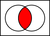 Venn diagram representation of an intersection.