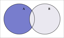 Venn diagram representation of a difference.