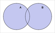 Venn diagram representation of a union.
