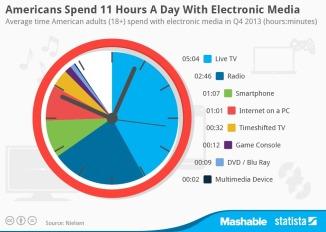 ElectronicMediaPieChart