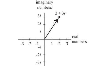 imaginary_Real_Graph