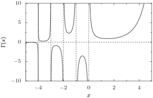 A graph of the gamma function. Image: public domain, via Wikimedia Commons.