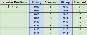 BinaryTable