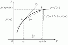 The derivative of a function.